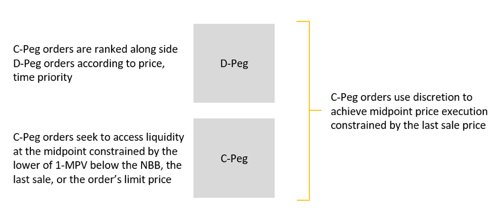 Corporate D-Peg functionality